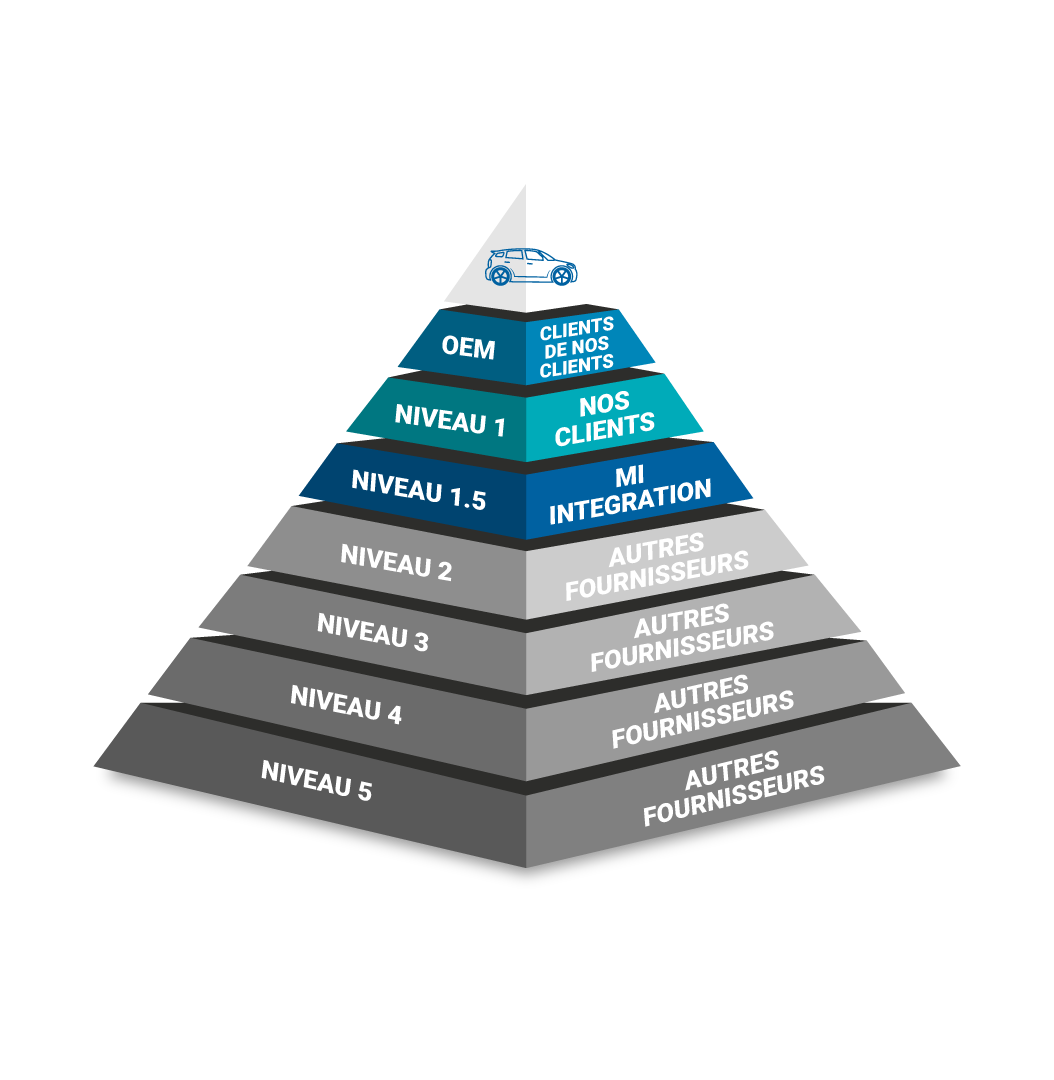 Pyramide des différents niveaux de fabricants automobiles