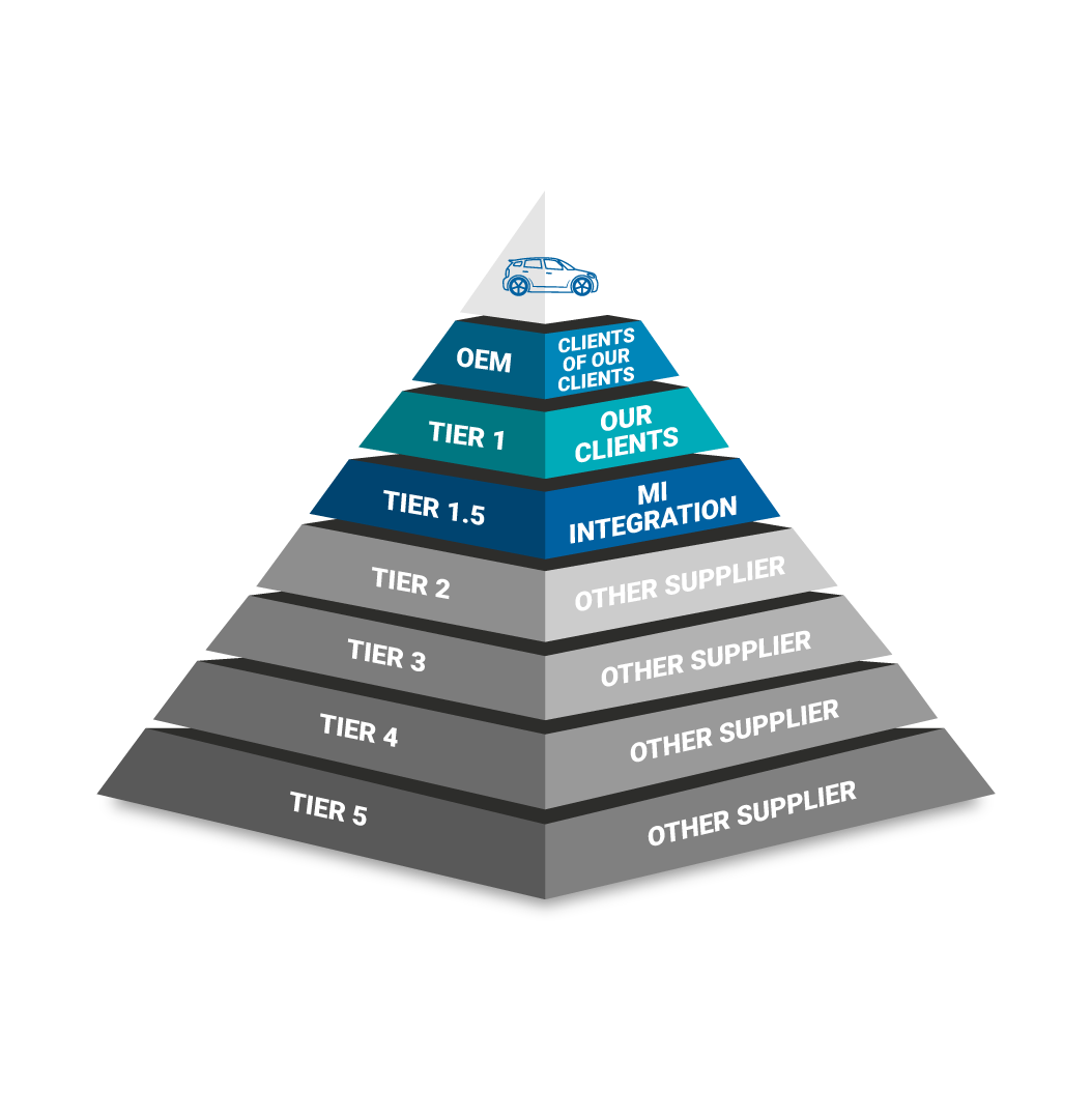 Pyramid of the different tiers of automobile sub-assembly manufacturers